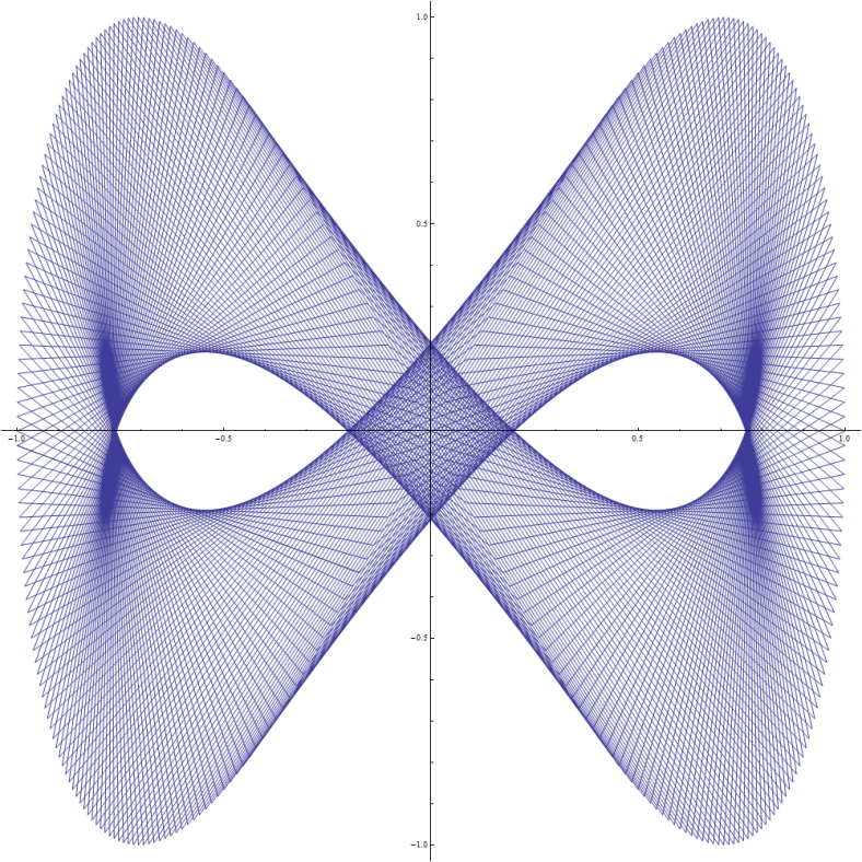 Lissajous Magic 2