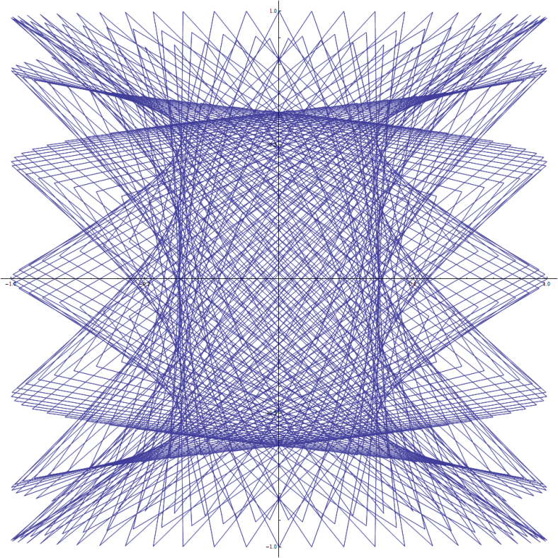 Lissajous Magic 4