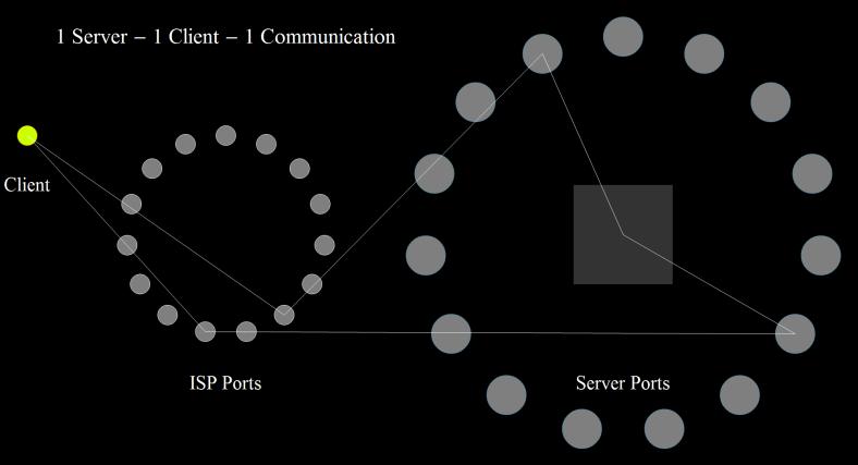 1 Server - 1 Client - 1 Communication 1