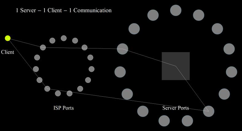 1 Server - 1 Client - 1 Communication 2