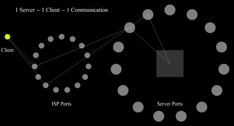 1 Server - 1 Client - 1 Communication 3