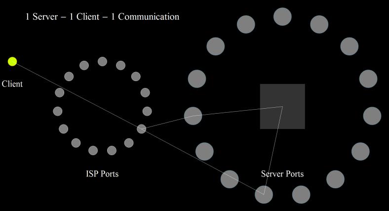 1 Server - 1 Client - 1 Communication 4