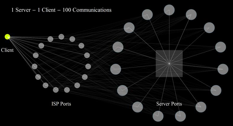 1 Server - 1 Client - 100 Communications 1
