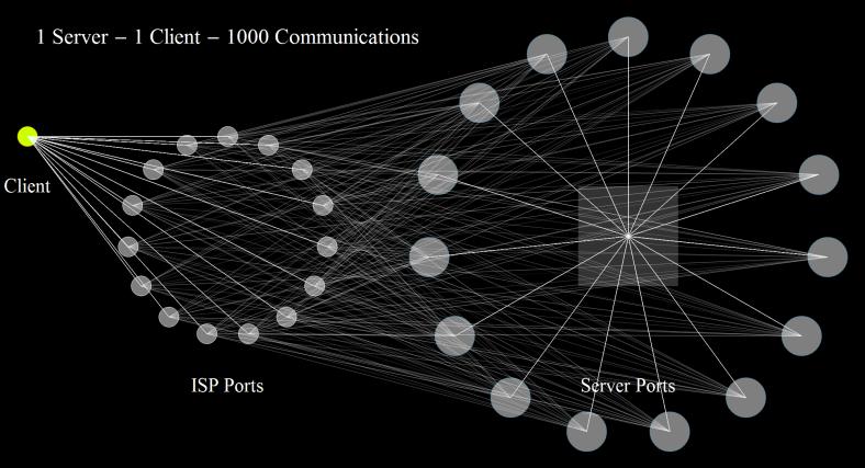 1 Server - 1 Client - 1000 Communications 1
