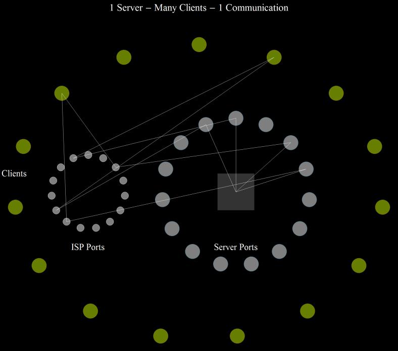 1 Server - Many Clients - 1 Communication 1