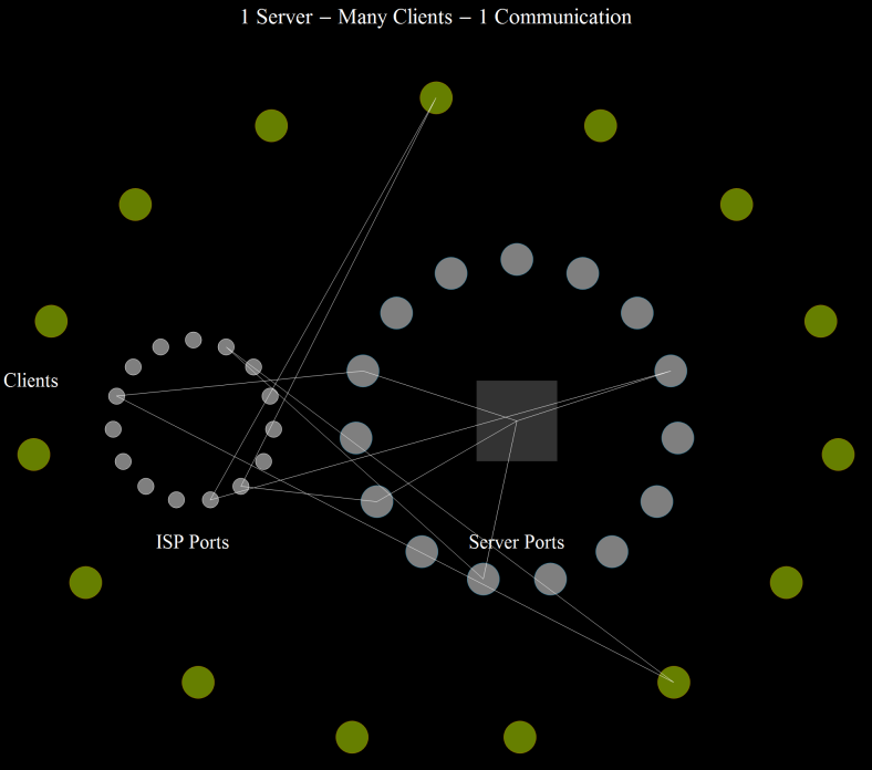 1 Server - Many Clients - 1 Communication 2