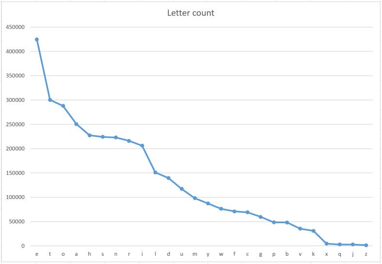 william_shakespere_comedy_analysis_cumulative_graph