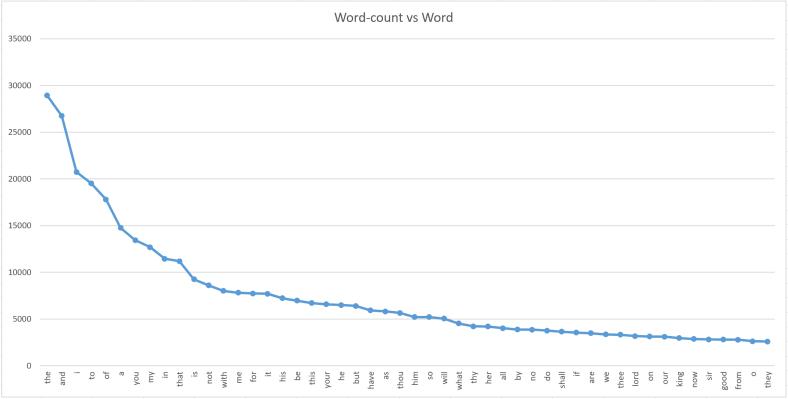 words_plot